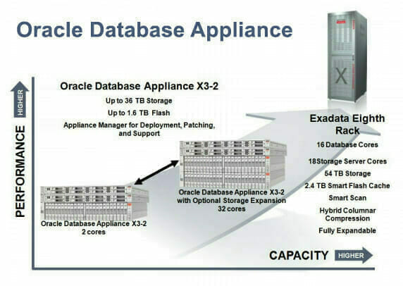 Oracle Database Appliance   Higher Performance   Higher Capacity