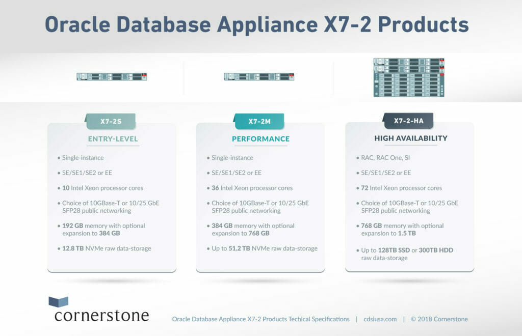 Oracle Database Appliance X7-2 Product Line
